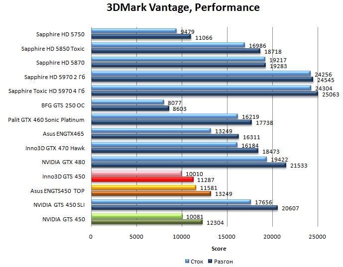 Производительность NVIDIA GTS 450, Asus ENGTS450 TOP, Inno3D GTS 450 в 3DMark Vantage - Performance