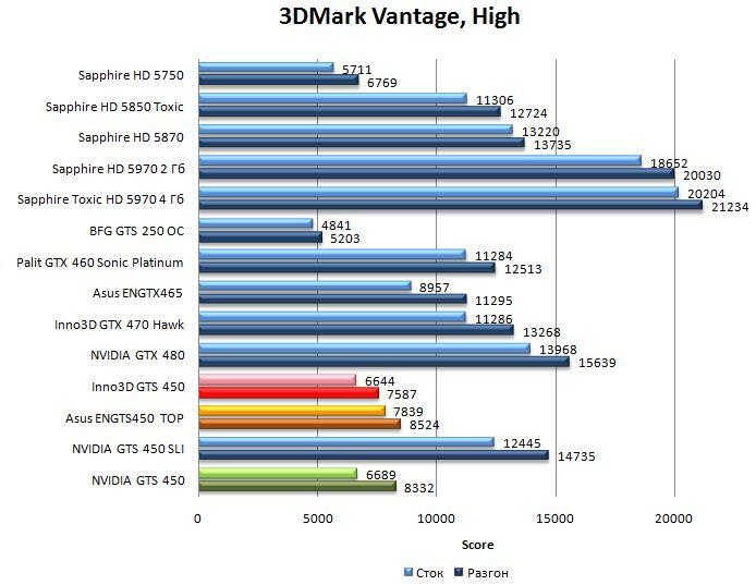 Производительность видеокарт NVIDIA GTS 450, Asus ENGTS450 TOP, Inno3D GTS 450 в 3DMark Vantage - High