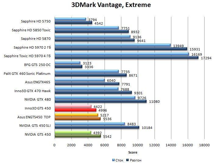 Производительность NVIDIA GTS 450, Asus ENGTS450 TOP, Inno3D GTS 450 в 3DMark Vantage - Extreme