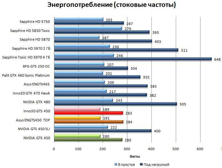 Энергопотребление - стоковые частоты