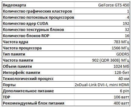 Спецификации видеокарты NVIDIA GTS 450