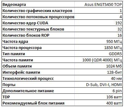 Спецификации видеокарты Asus ENGTS450 TOP
