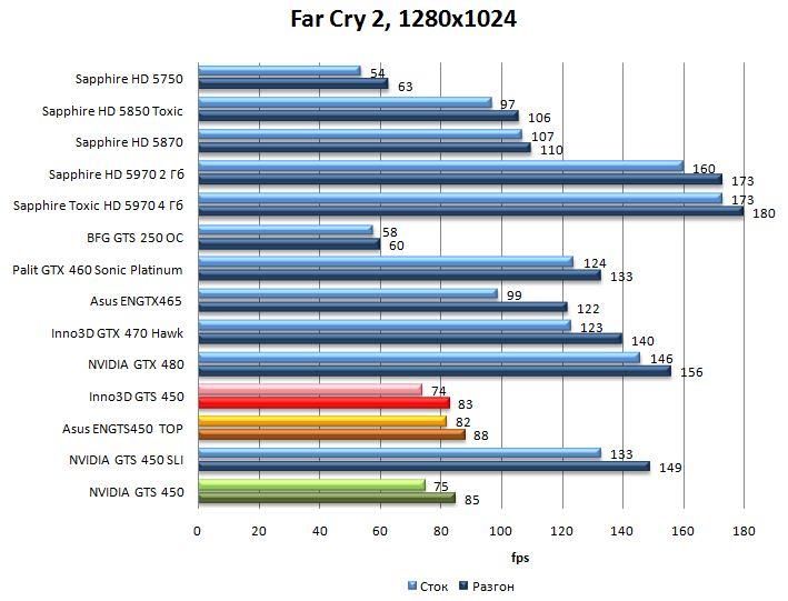 Результаты видеокарт NVIDIA GTS 450, Asus ENGTS450 TOP, Inno3D GTS 450 в Far Cry 2 - 1280x1024