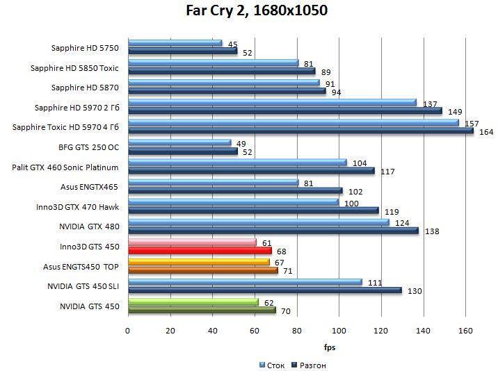 Производительность NVIDIA GTS 450, Asus ENGTS450 TOP, Inno3D GTS 450 в Far Cry 2 - 1680x1050