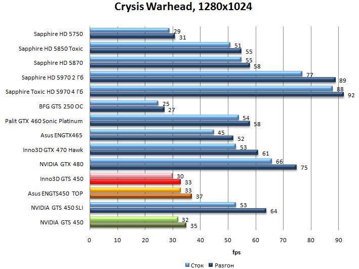 Производительность видеокарт NVIDIA GTS 450, Asus ENGTS450 TOP, Inno3D GTS 450 в Crysis Warhead - 1280x1024