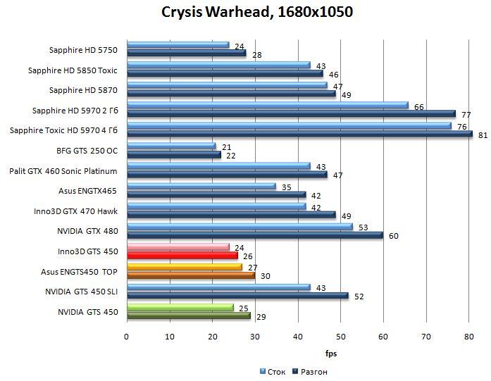 Производительность NVIDIA GTS 450, Asus ENGTS450 TOP, Inno3D GTS 450 в Crysis Warhead - 1680x1050