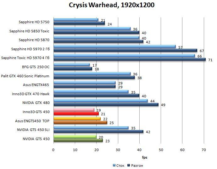 Производительность видеокарт NVIDIA GTS 450, Asus ENGTS450 TOP, Inno3D GTS 450 в Crysis Warhead - 1920x1200