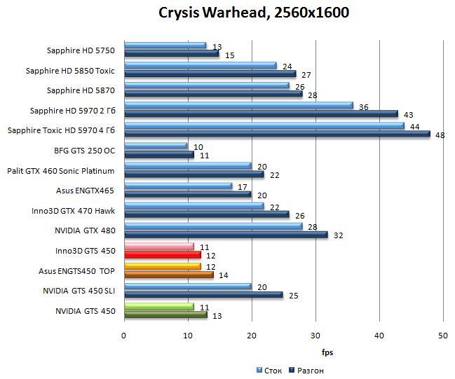 Производительность NVIDIA GTS 450, Asus ENGTS450 TOP, Inno3D GTS 450 в Crysis Warhead - 2560x1600