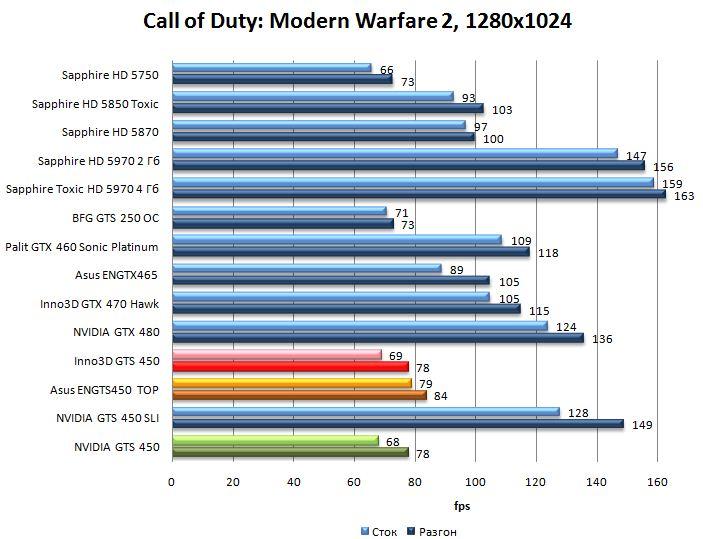 Производительность видеокарт NVIDIA GTS 450, Asus ENGTS450 TOP, Inno3D GTS 450 в Call of Duty: Modern Warfare 2 - 1280x1024