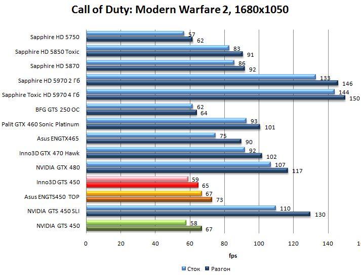 Производительность NVIDIA GTS 450, Asus ENGTS450 TOP, Inno3D GTS 450 в Call of Duty: Modern Warfare 2 - 1680x1050