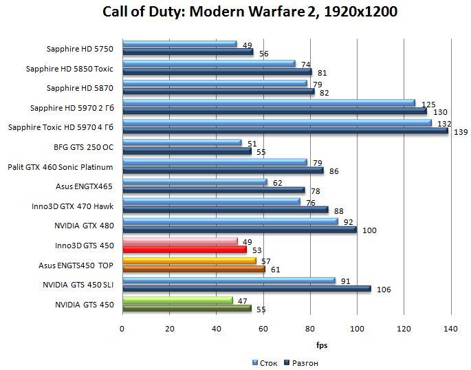 Производительность видеокарт NVIDIA GTS 450, Asus ENGTS450 TOP, Inno3D GTS 450 в Call of Duty: Modern Warfare 2 - 1920x1200