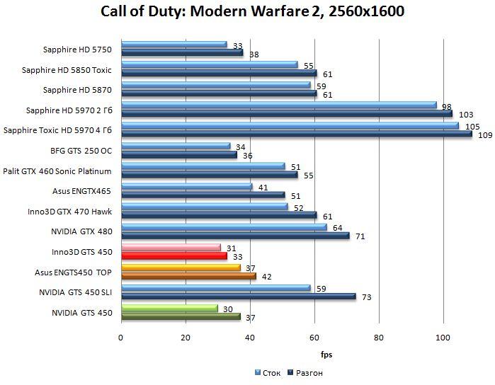 Производительность NVIDIA GTS 450, Asus ENGTS450 TOP, Inno3D GTS 450 в Call of Duty: Modern Warfare 2 - 2560x1600