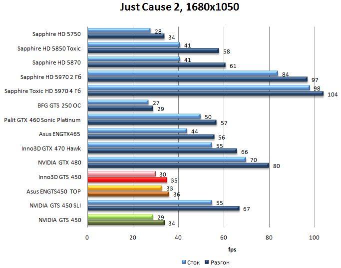 Производительность NVIDIA GTS 450, Asus ENGTS450 TOP, Inno3D GTS 450 в Just Cause 2 - 1680x1050