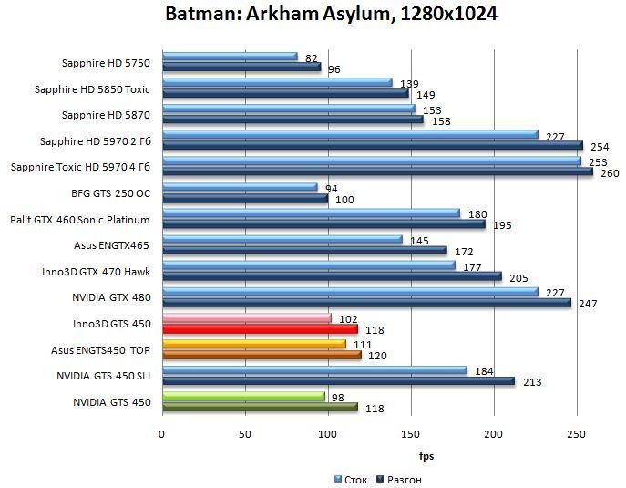 Производительность видеокарт NVIDIA GTS 450, Asus ENGTS450 TOP, Inno3D GTS 450 в Batman: Arkham Asylum - 1280x1024