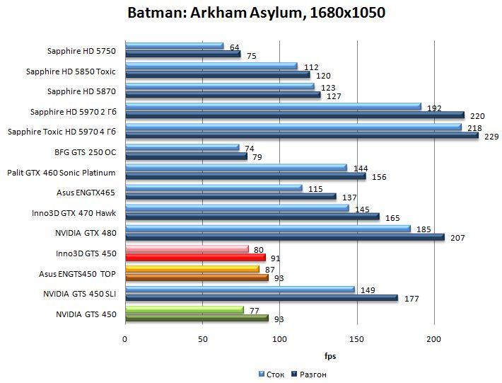 Производительность NVIDIA GTS 450, Asus ENGTS450 TOP, Inno3D GTS 450 в Batman: Arkham Asylum - 1680x1050