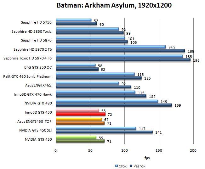 Производительность видеокарт NVIDIA GTS 450, Asus ENGTS450 TOP, Inno3D GTS 450 в Batman: Arkham Asylum - 1920x1200