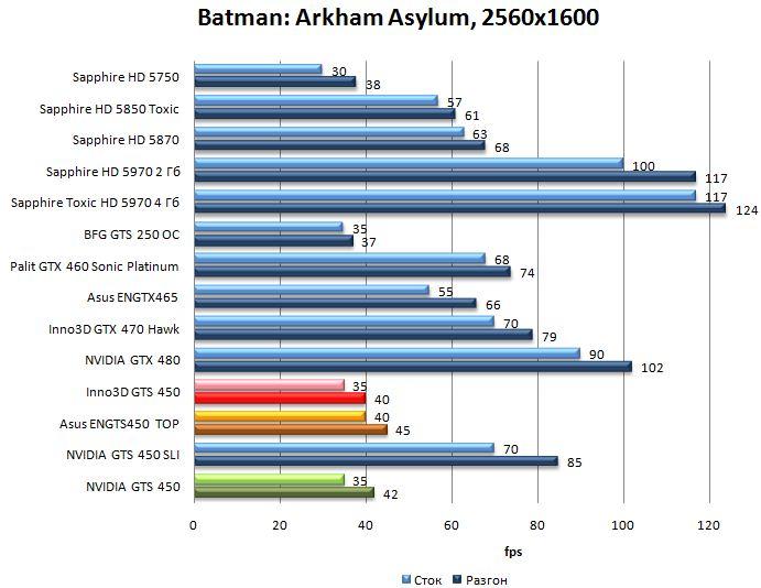Производительность NVIDIA GTS 450, Asus ENGTS450 TOP, Inno3D GTS 450 в Batman: Arkham Asylum - 2560x1600