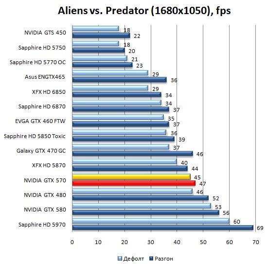 Производительность видеокарты NVIDIA GeForce GTX 570 в Aliens vs. Predator - 1680x1050