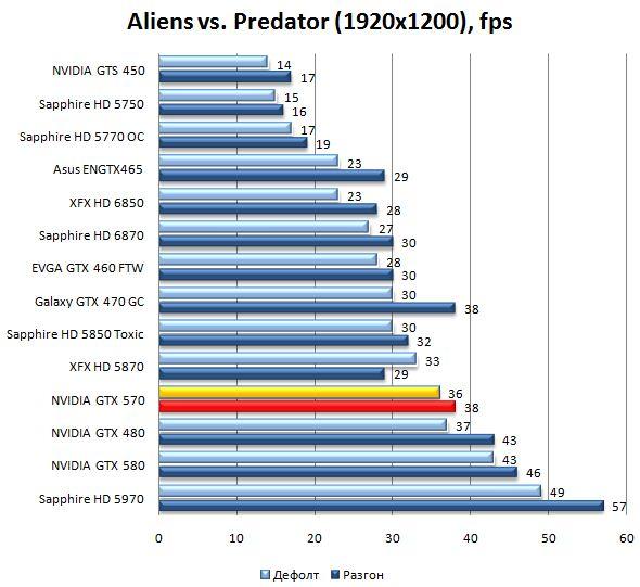 Производительность видеокарты NVIDIA GeForce GTX 570 в Aliens vs. Predator - 1920x1200
