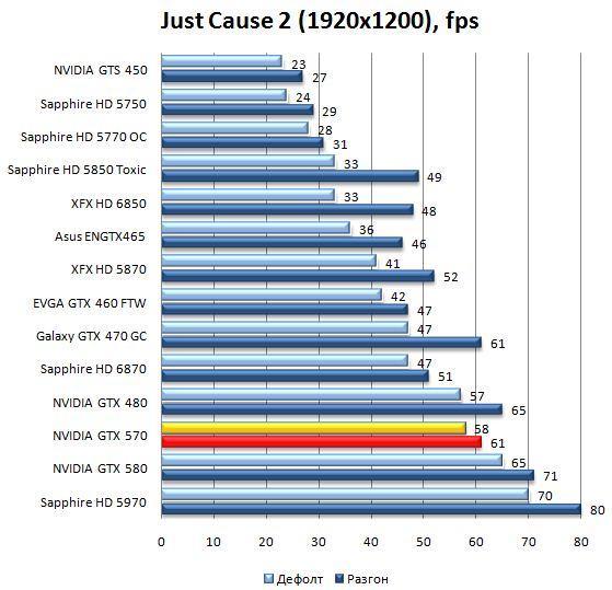 Производительность видеокарты NVIDIA GeForce GTX 570 Just Cause 2 - 1920х1200