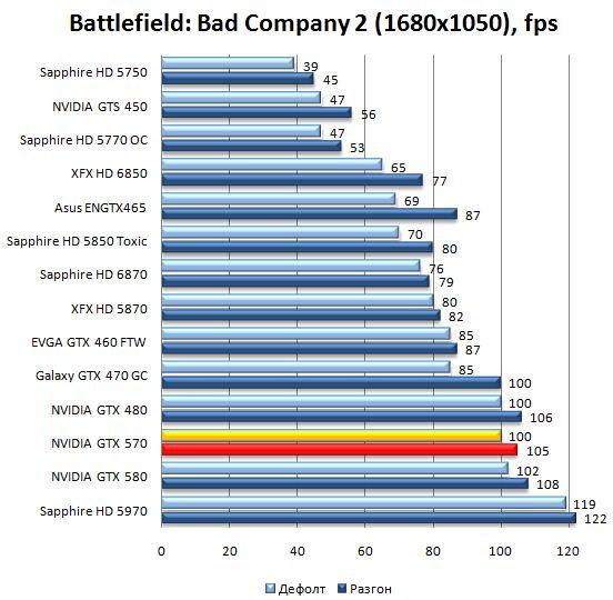 Производительность видеокарты NVIDIA GeForce GTX 570 в Battlefield: Bad Company 2 - 1680х1050