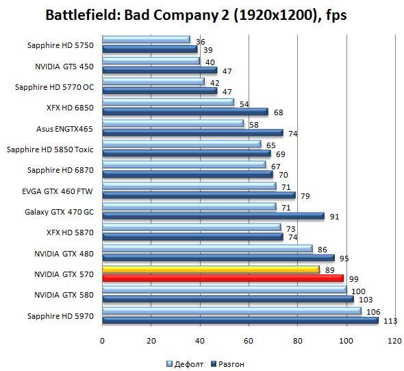 Производительность видеокарты NVIDIA GeForce GTX 570 в Battlefield: Bad Company 2 - 1920х1200