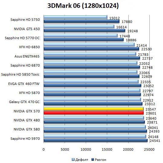 Производительность видеокарты NVIDIA GeForce GTX 570 в 3DMark06 - 1280х1024