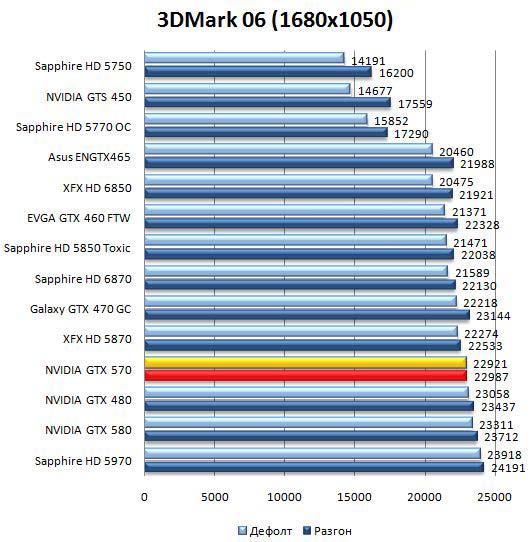 Производительность видеокарты NVIDIA GeForce GTX 570 в 3DMark06 - 1680х1050