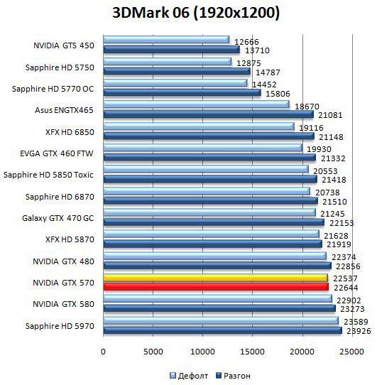 Производительность видеокарты NVIDIA GeForce GTX 570 в 3DMark06 - 1920х1200