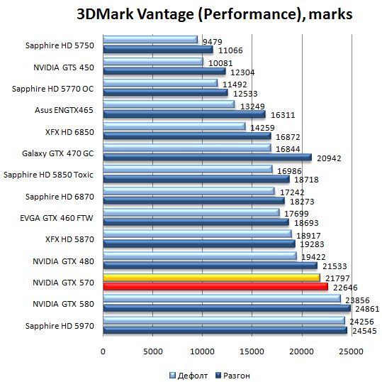 Производительность видеокарты NVIDIA GeForce GTX 570 в 3DMark Vantage - Performance