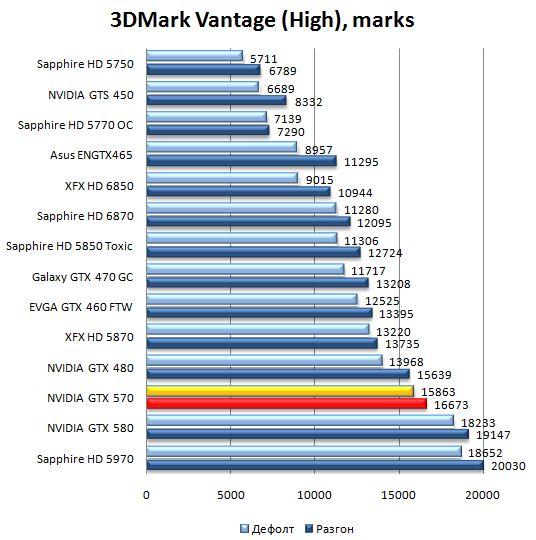 Производительность видеокарты NVIDIA GeForce GTX 570 в 3DMark Vantage - High