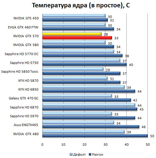 Нагрев видеокарты NVIDIA GeForce GTX 570 в простое