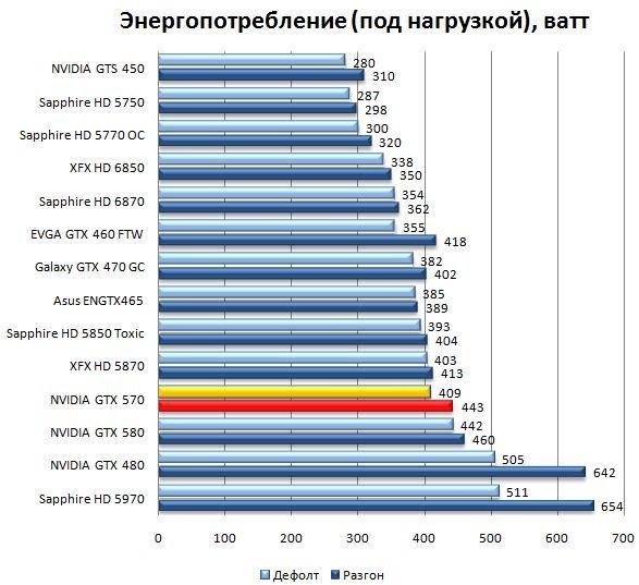 Энергопотребление видеокарты NVIDIA GeForce GTX 570 под нагрузкой