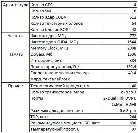 Спецификации видеокарты NVIDIA GTX 580