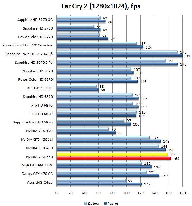 Производительность видеокарты NVIDIA GeForce GTX 580 в Far Cry 2 - 1280x1024