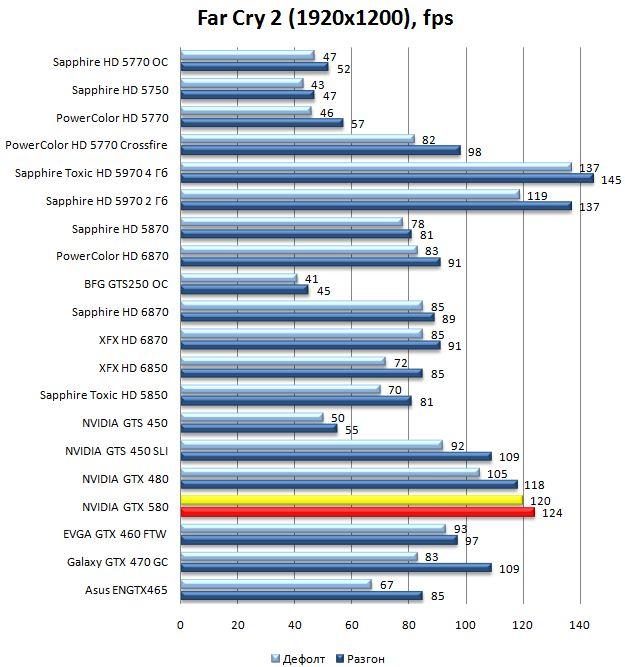 Производительность видеокарты NVIDIA GeForce GTX 580 в Far Cry 2 - 1920x1200