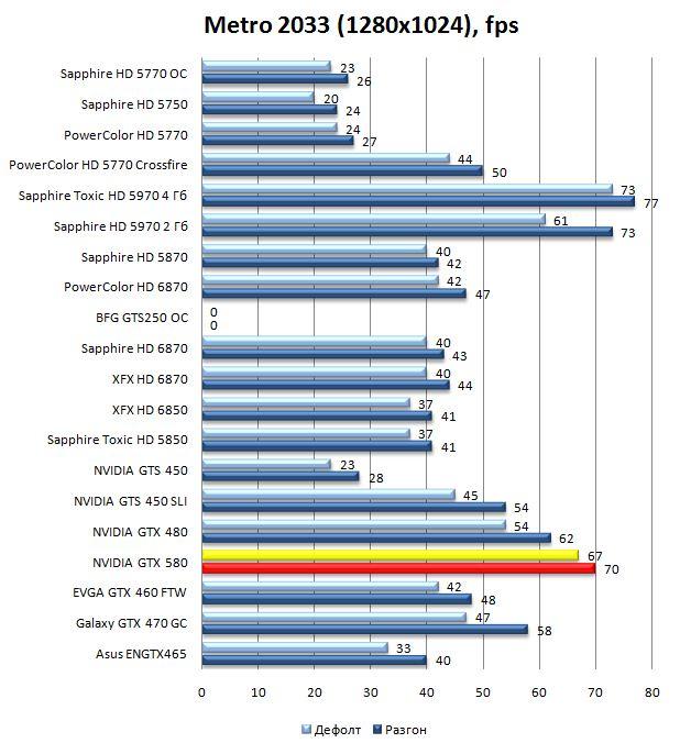 Производительность видеокарты NVIDIA GeForce GTX 580 в Metro 2033 - 1280x1024