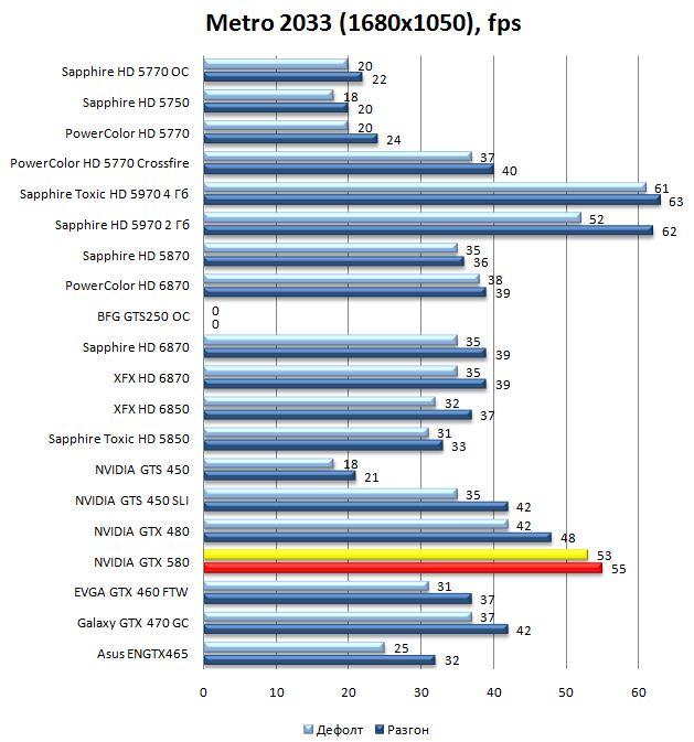 Производительность видеокарты GTX 580 в Metro 2033 - 1680x1050