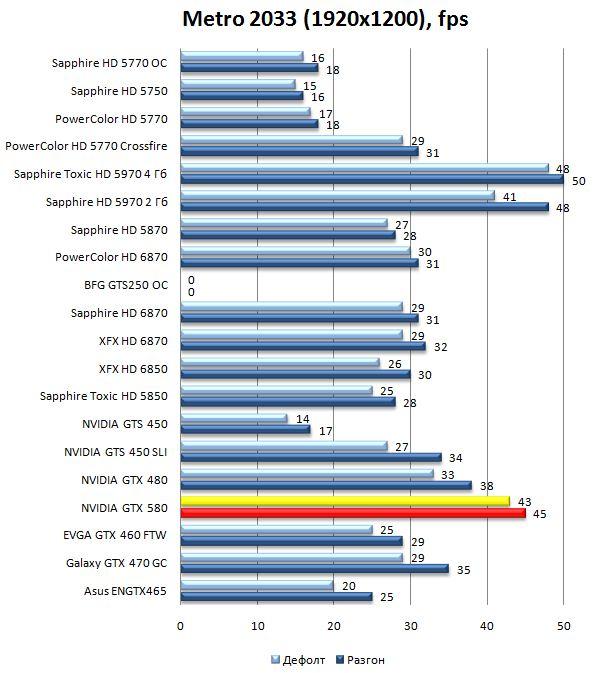 Производительность видеокарты NVIDIA GeForce GTX 580 в Metro 2033 - 1920x1200
