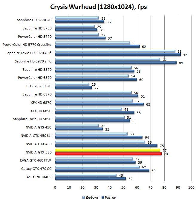 Производительность видеокарты NVIDIA GeForce GTX 580 в Crysis Warhead - 1280x1024