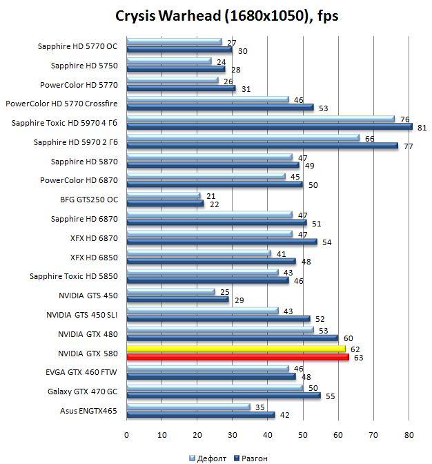 Производительность видеокарты GTX 580 в Crysis Warhead - 1680x1050