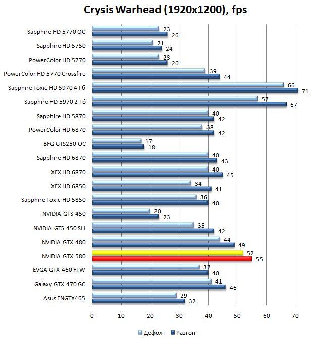 Производительность видеокарты NVIDIA GeForce GTX 580 в Crysis Warhead - 1920x1200