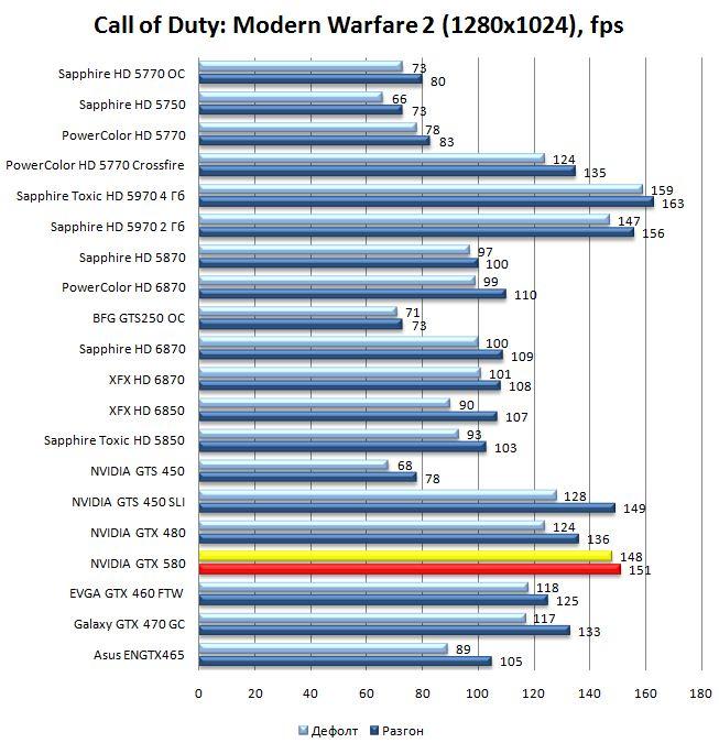 Производительность видеокарты NVIDIA GeForce GTX 580 в Call of Duty: Modern Warfare 2 - 1280x1024