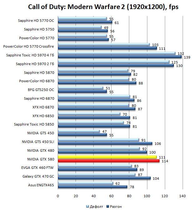 Производительность видеокарты NVIDIA GeForce GTX 580 в Call of Duty: Modern Warfare 2 - 1920x1200