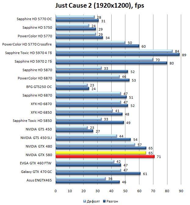 Производительность видеокарты NVIDIA GeForce GTX 580 в Just Cause 2 - 1920x1200