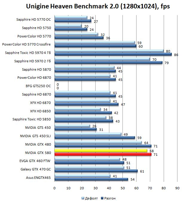 Производительность видеокарты NVIDIA GeForce GTX 580 в Unigine Heaven Benchmark 2.0 - 1280x1024