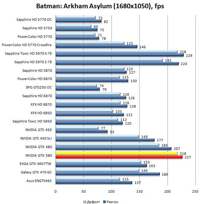 Производительность видеокарты GTX 580 в Batman: Arkham Asylum - 1680x1050