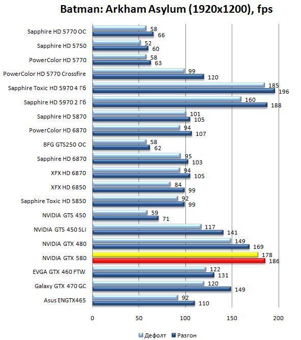 Производительность видеокарты NVIDIA GeForce GTX 580 в Batman: Arkham Asylum - 1920x1200