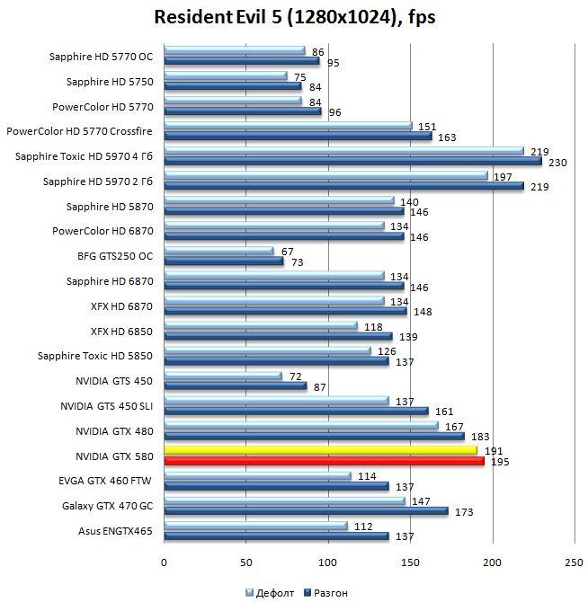Производительность видеокарты NVIDIA GeForce GTX 580 в Resident Evil 5 - 1280x1024