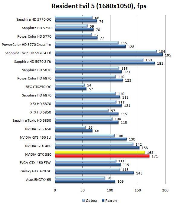 Производительность видеокарты GTX 580 в Resident Evil 5 - 1680x1050